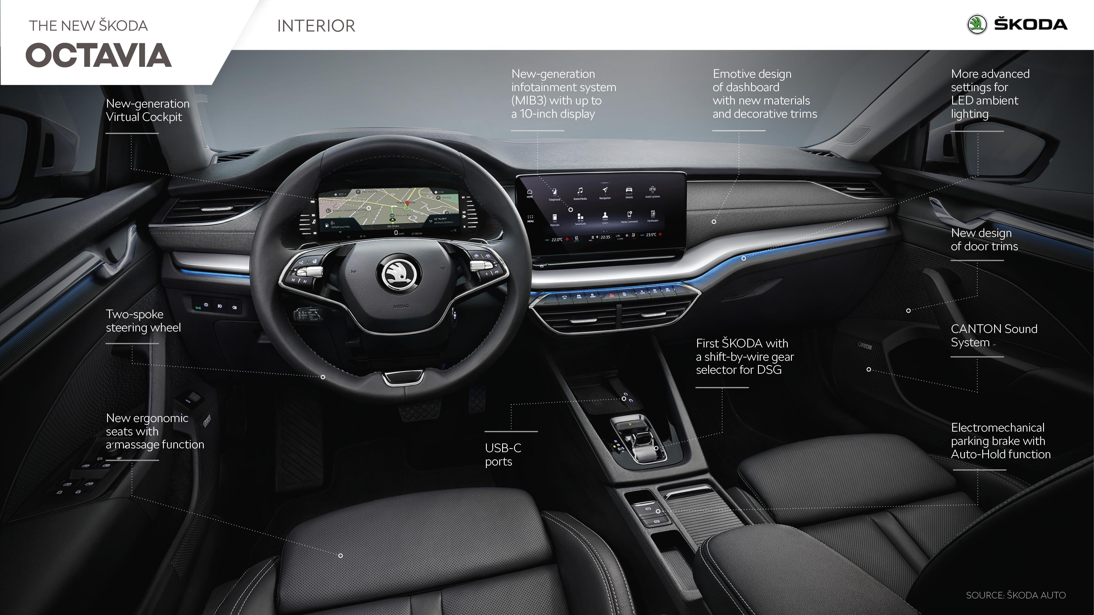 Interior New Design Improves Ergonomics And Appearance škoda Storyboard