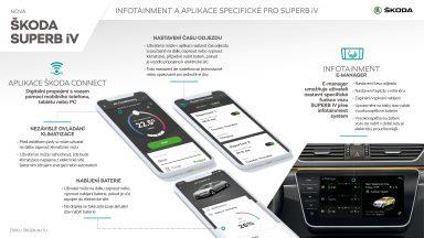 ŠKODA SUPERB iV L&K - Infografika