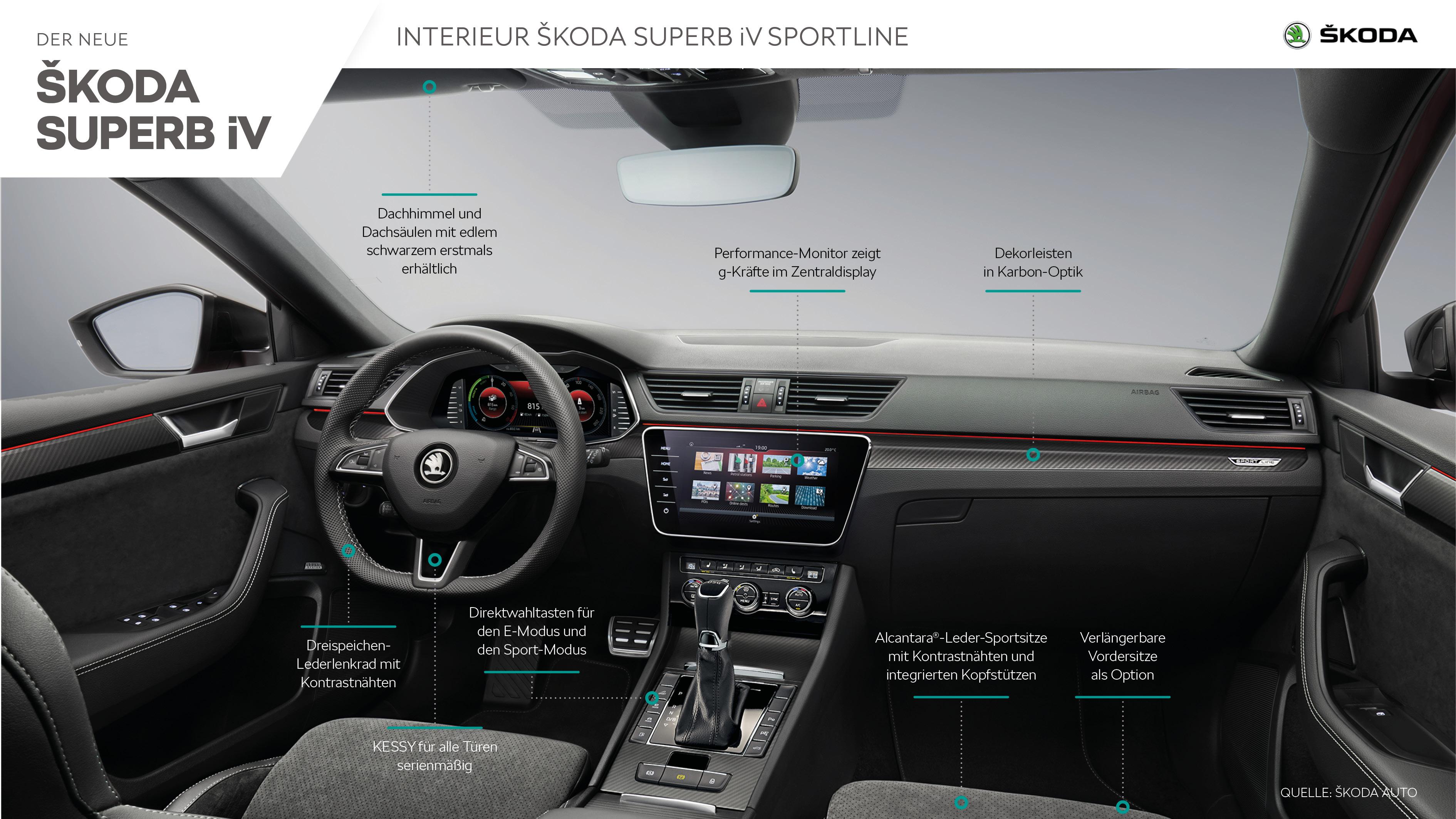 ŠKODA SUPERB iV SPORTLINE - Infografik