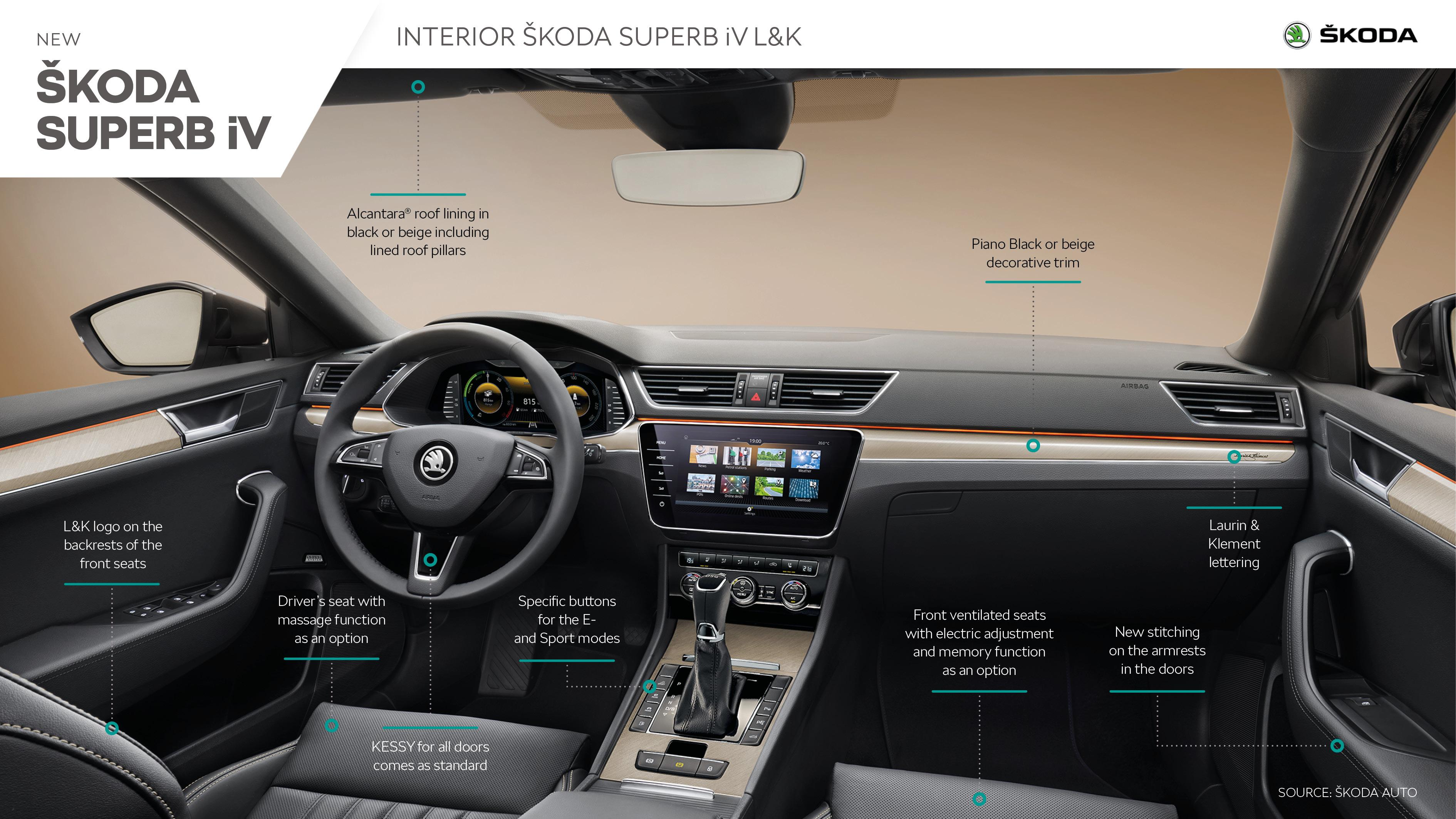 ŠKODA SUPERB iV L&K - Infographic