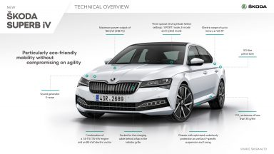 ŠKODA SUPERB - Infographic