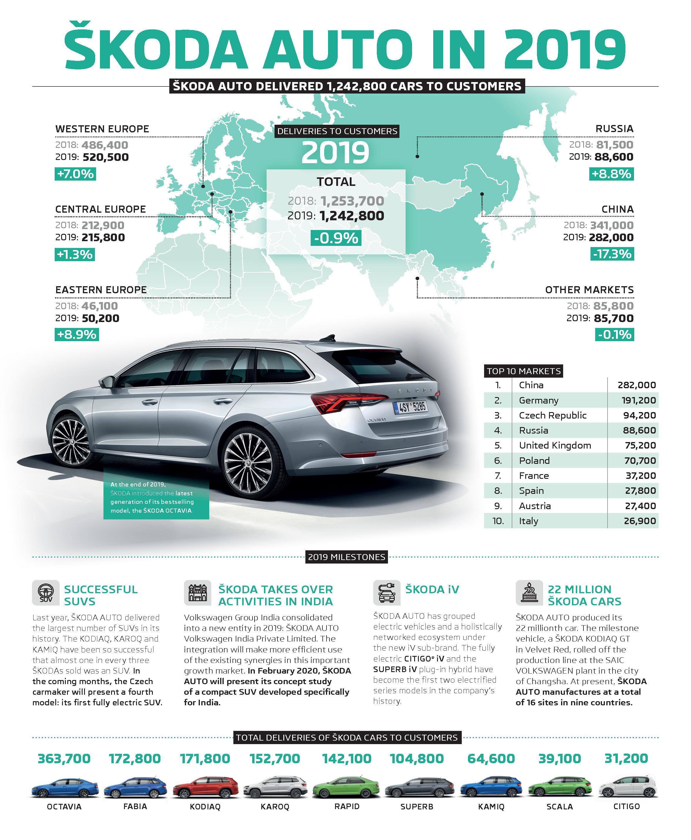 Skoda Delivers 1 24 Million Vehicles In 2019 Skoda Storyboard