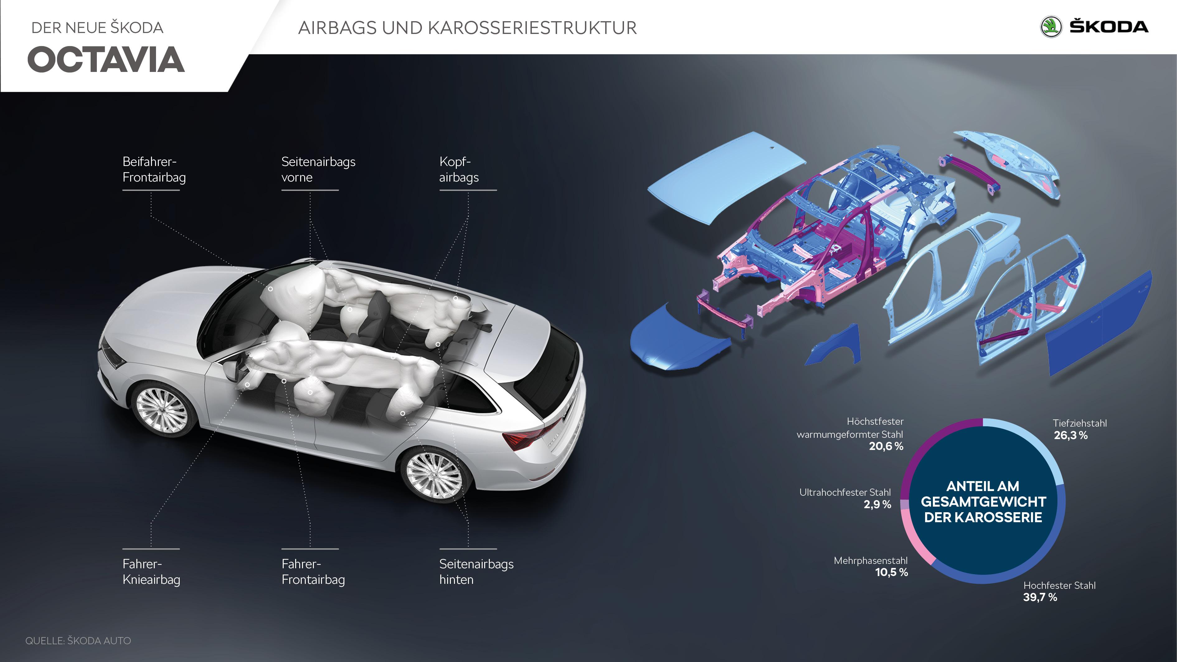 ŠKODA OCTAVIA - Infografik