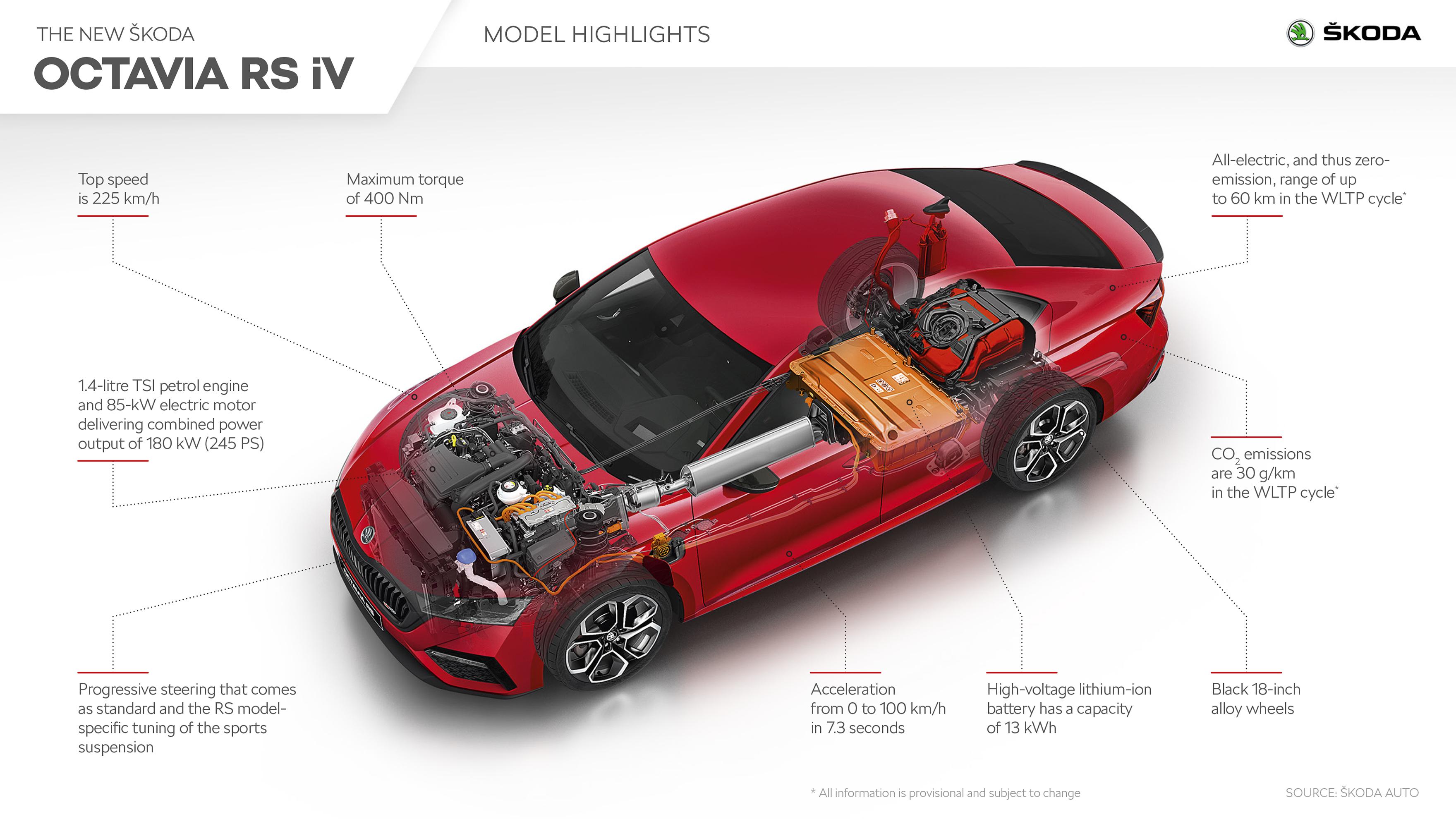 OCTAVIA_RS_iV_Model_highlights-EN-2