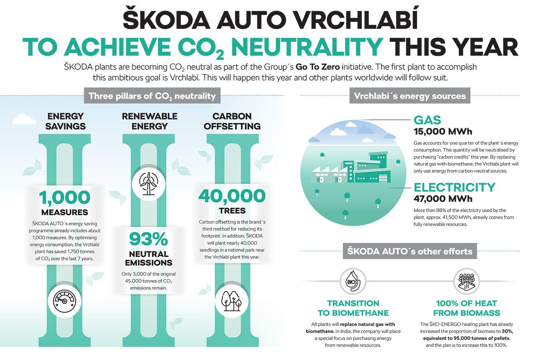SKODA-AUTO-Go-To-Zero-Vrchlabi-EN
