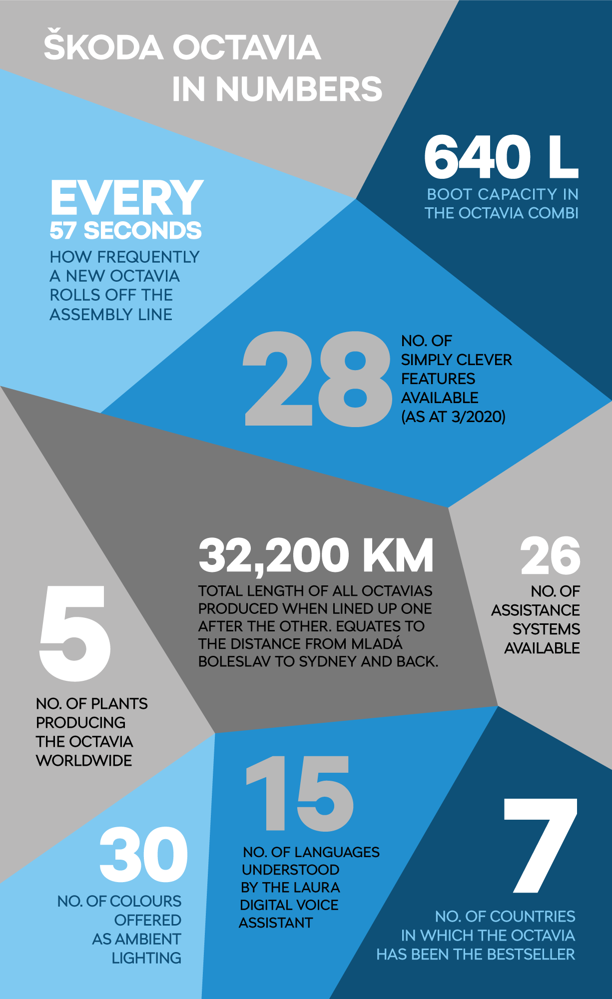 SKODA_octavia_infografika_I