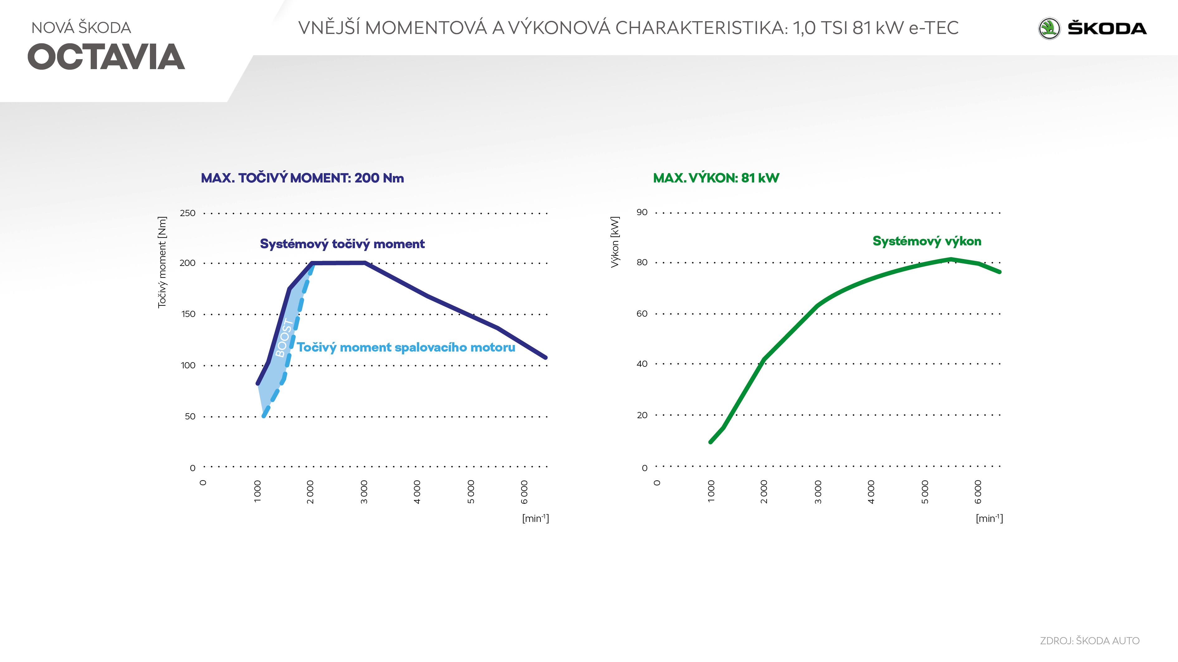 ŠKODA OCTAVIA e-TEC - Infografika