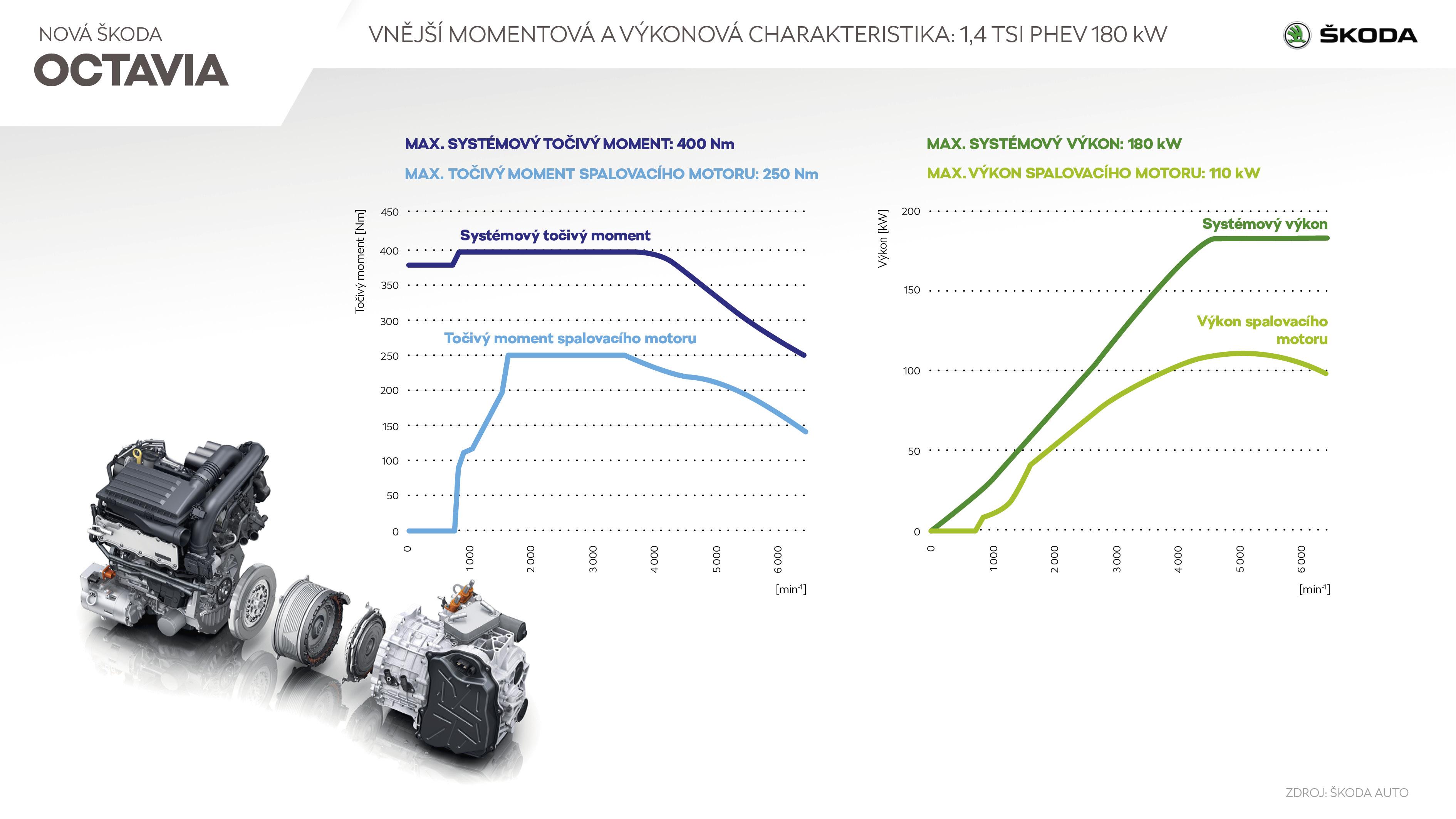 ŠKODA OCTAVIA RS iV - Infografika