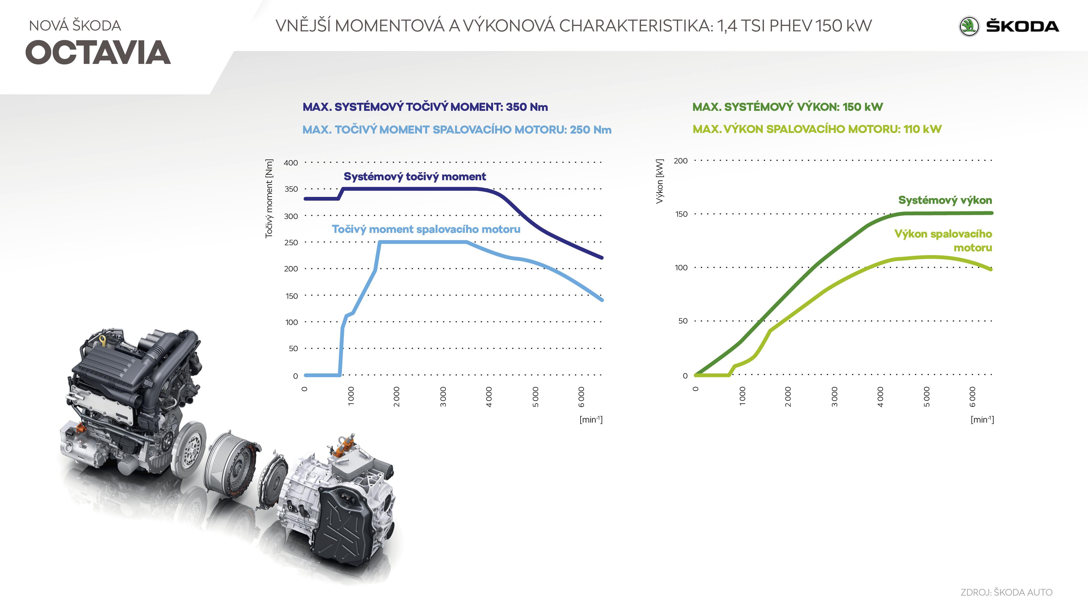 ŠKODA OCTAVIA iV - Infografika