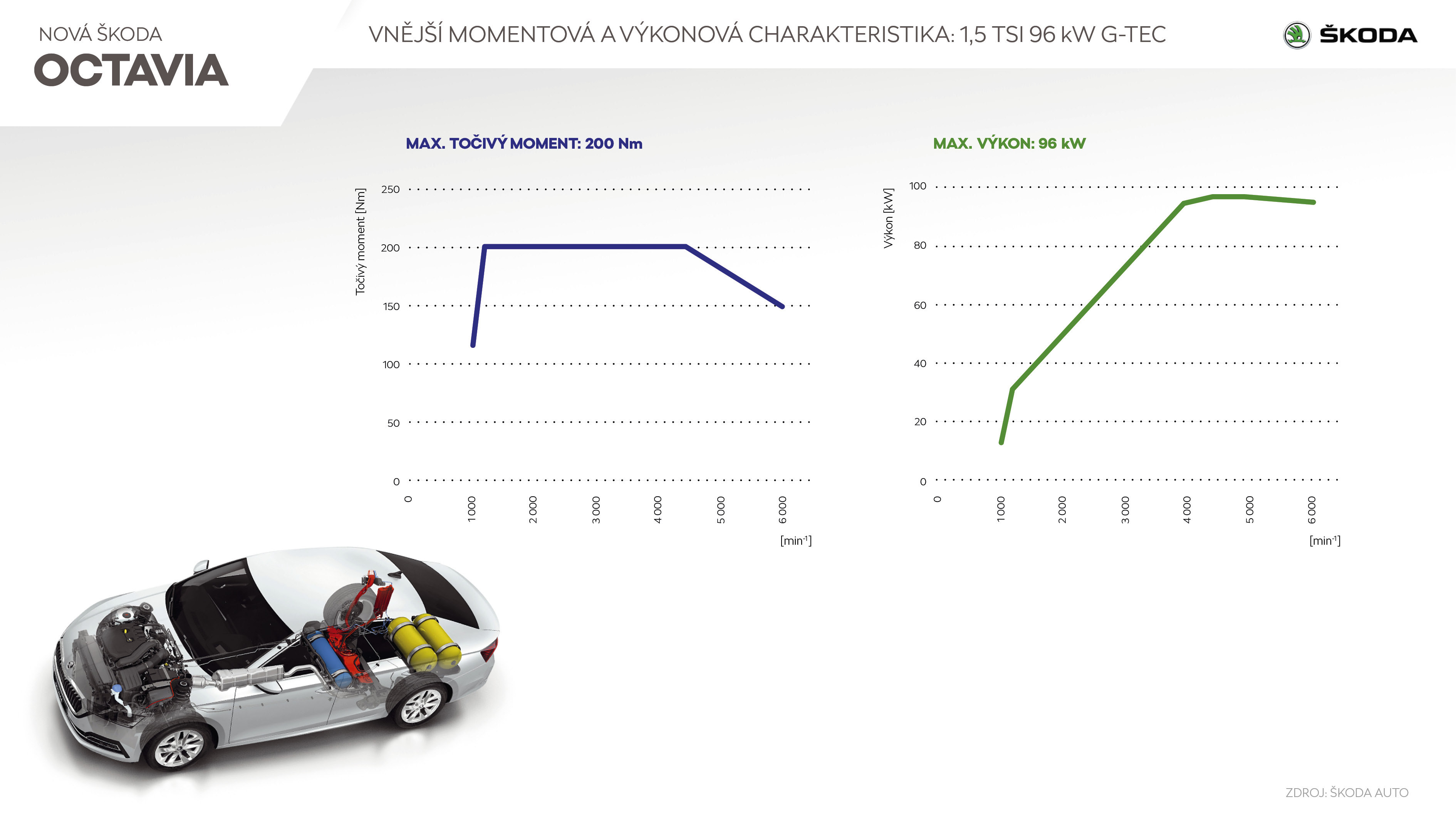 ŠKODA OCTAVIA G-TEC - Infografika