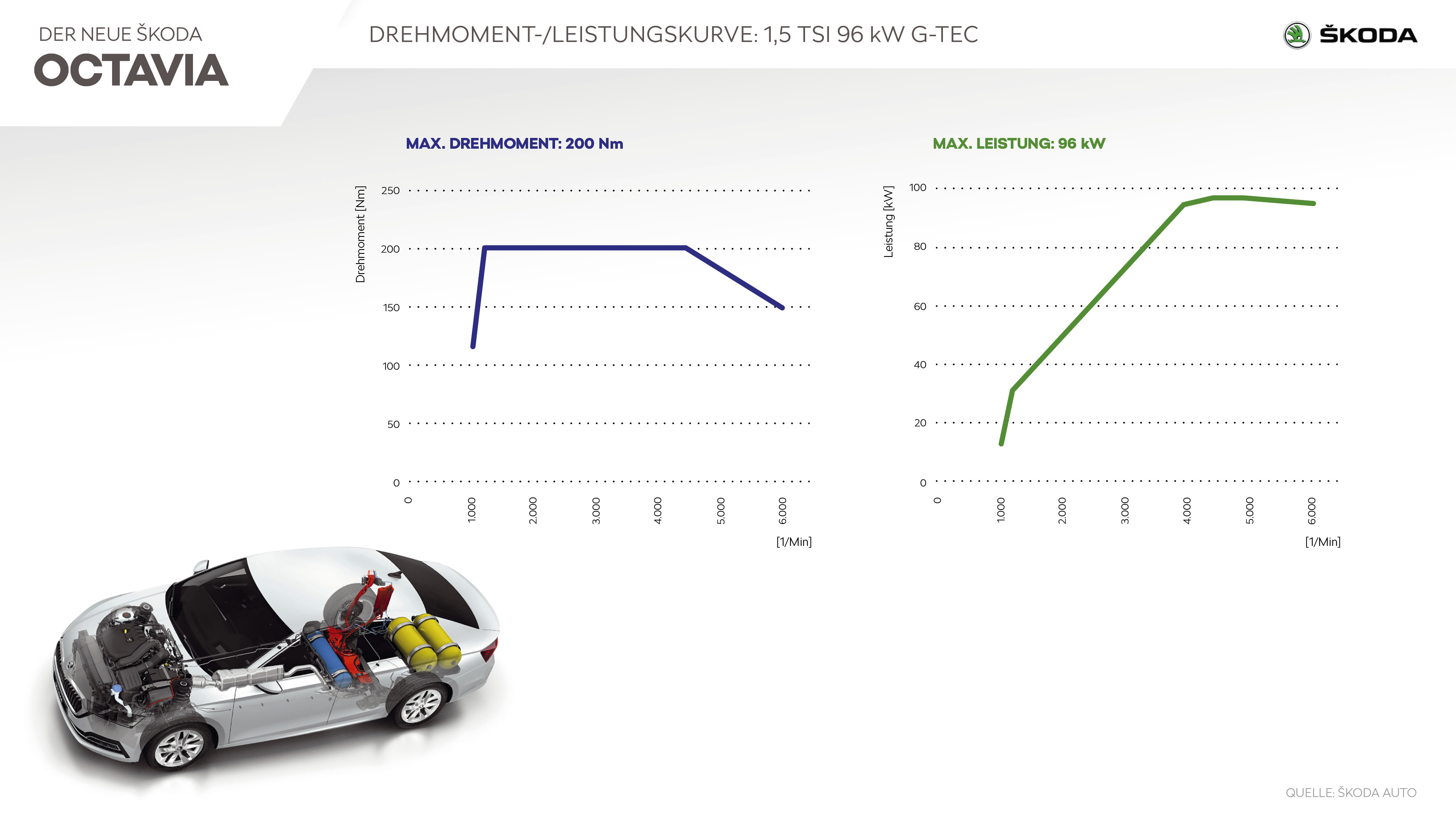 ŠKODA OCTAVIA G-TEC - Infografik