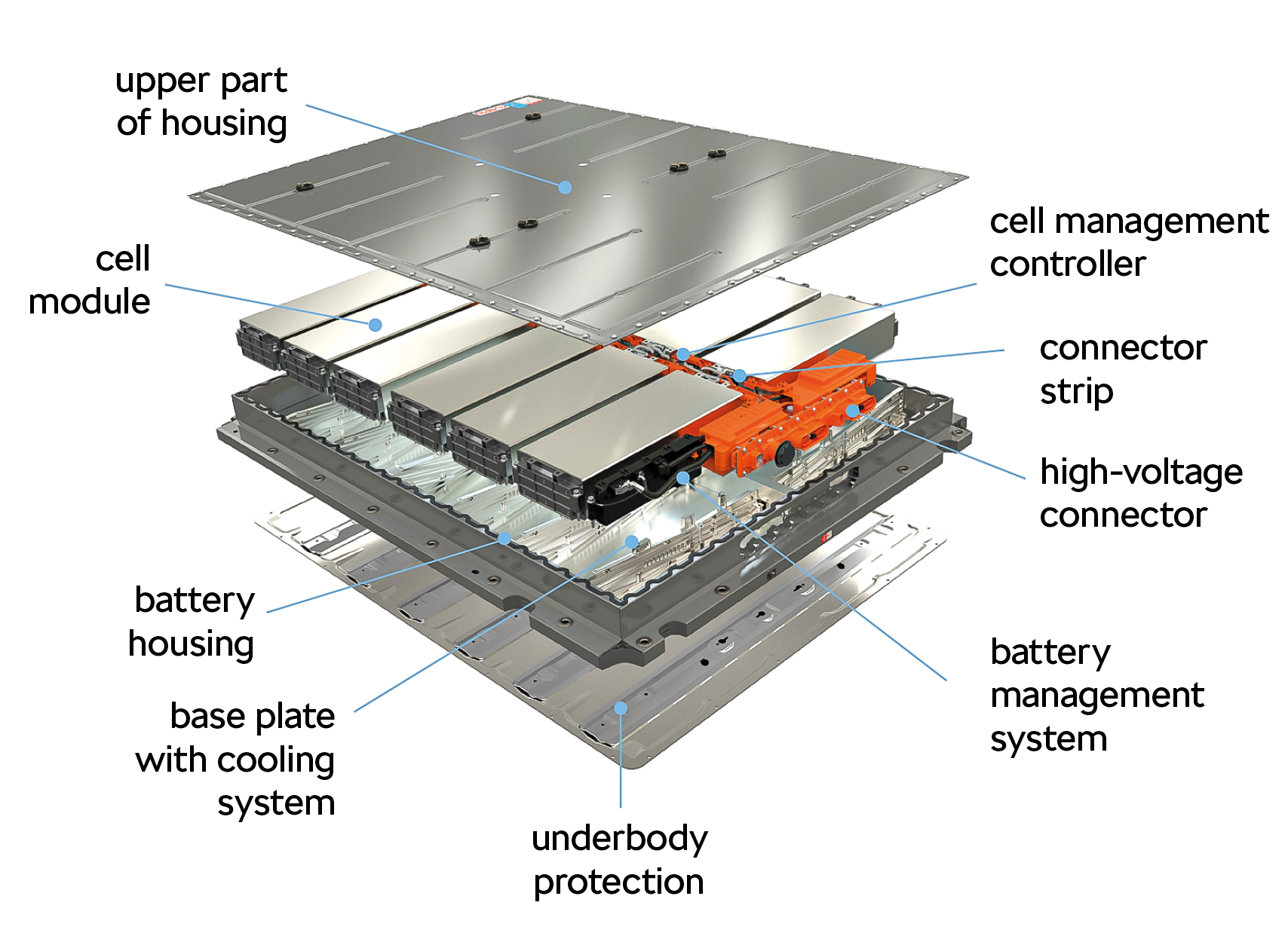 750_20_Storyboard_infografika_baterie_EN_2-1