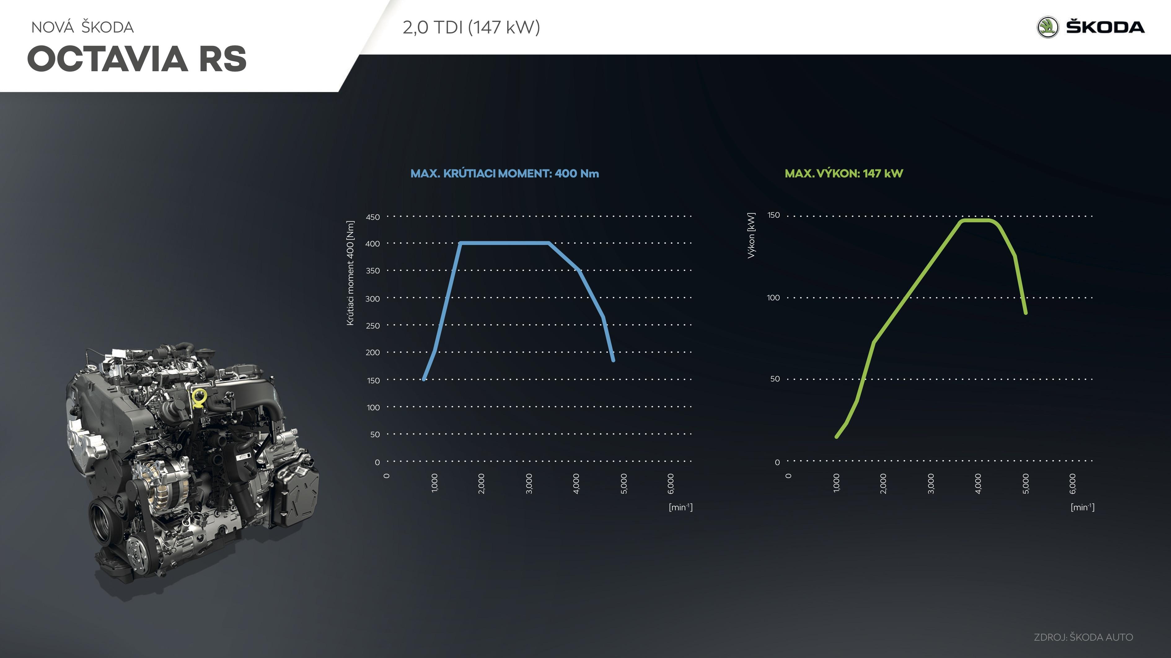 OCTAVIA RS - Motor TDI (infografika)