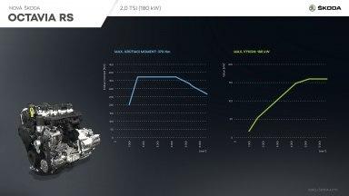 OCTAVIA RS - Motor TSI (infografika)