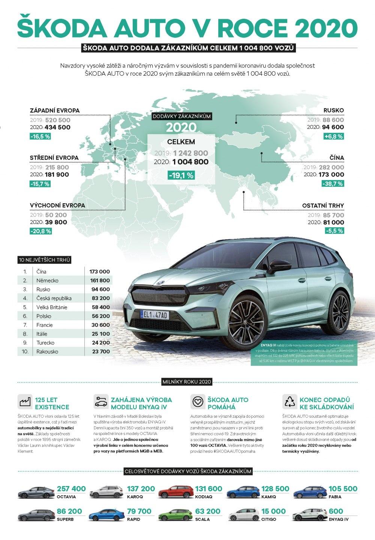 2020_infographics_CZ