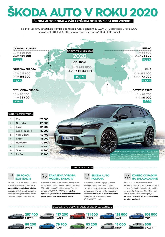 Infografika: Spoločnosť ŠKODA AUTO v roku 2020 dodala zákazníkom napriek pandémii COVID-19 celosvetovo vyše milióna vozidiel