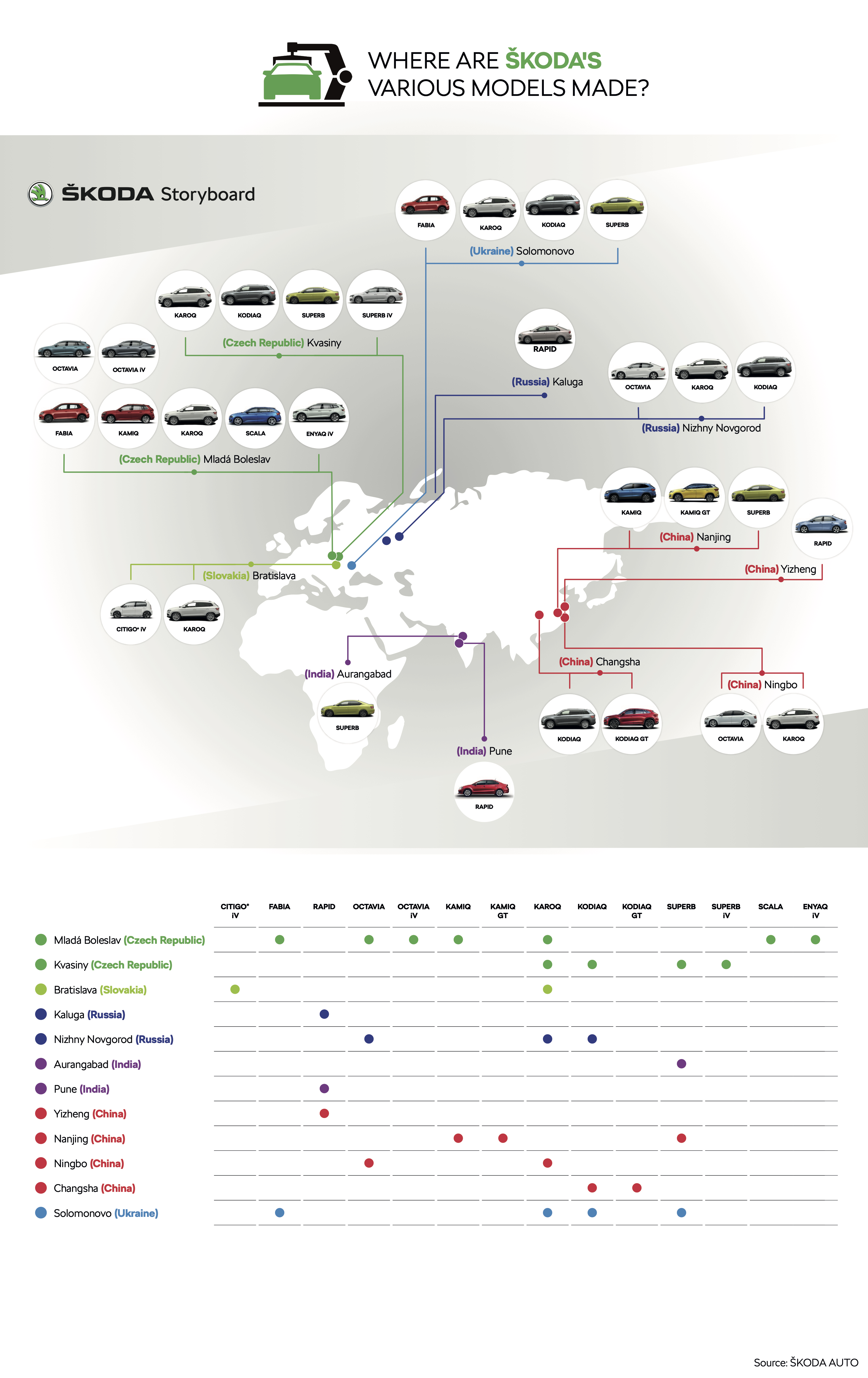 Infographic: ŠKODA AUTO produced more than 750,000 vehicles at its Czech plants in 2020 despite COVID-19 pandemic