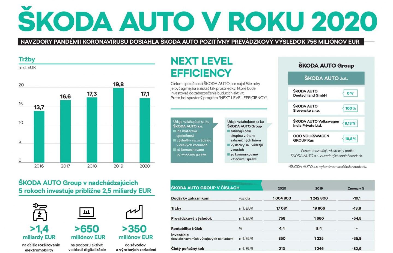 Infografika: ŠKODA AUTO Group dosiahla v roku 2020 napriek pandémii koronavírusu pozitívny prevádzkový výsledok