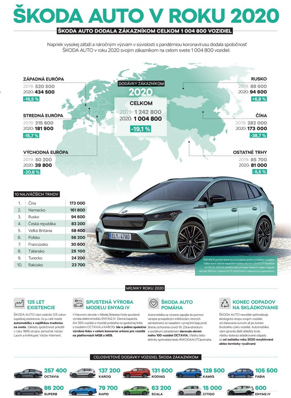 Infografika: ŠKODA AUTO sa napriek pandémii koronavírusu ohliada za úspešným rokom 2020