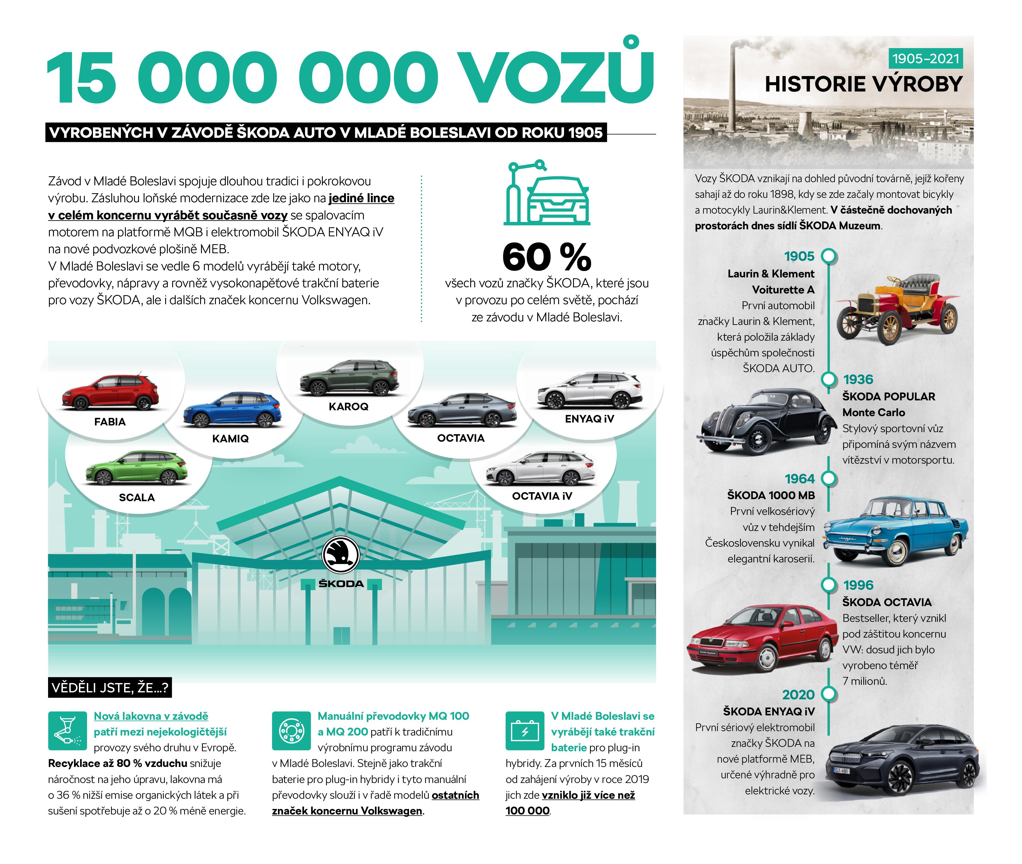 210305_Infografika-CZ