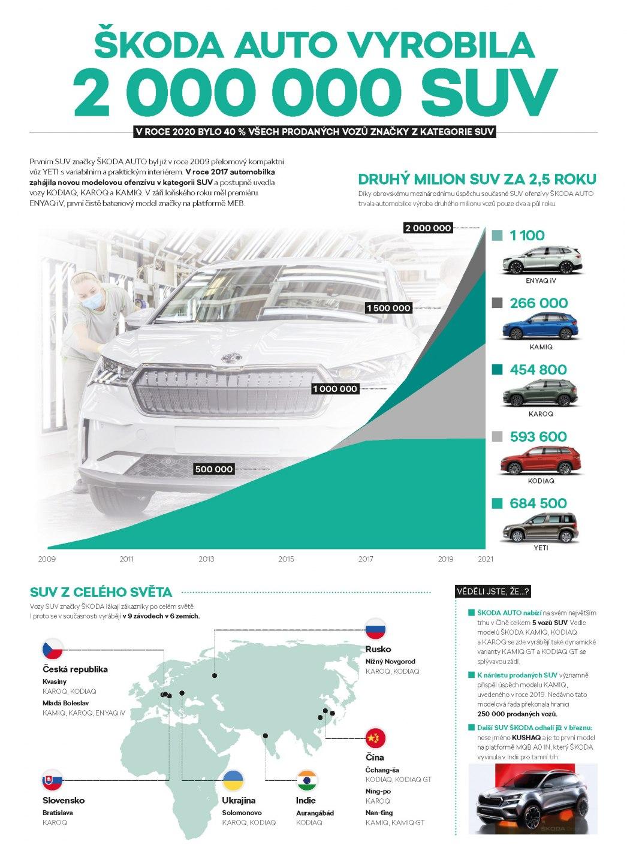 Infografika-2-miliony-SUV-CZ