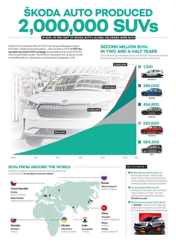 Infographics_2mil._SUVs_EN_