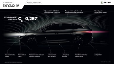 SKODA_ENYAQ_iV_Aerodynamika_SK
