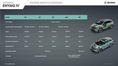 SKODA_ENYAQ_iV_Pohonne_jednotky_podvozok_SK