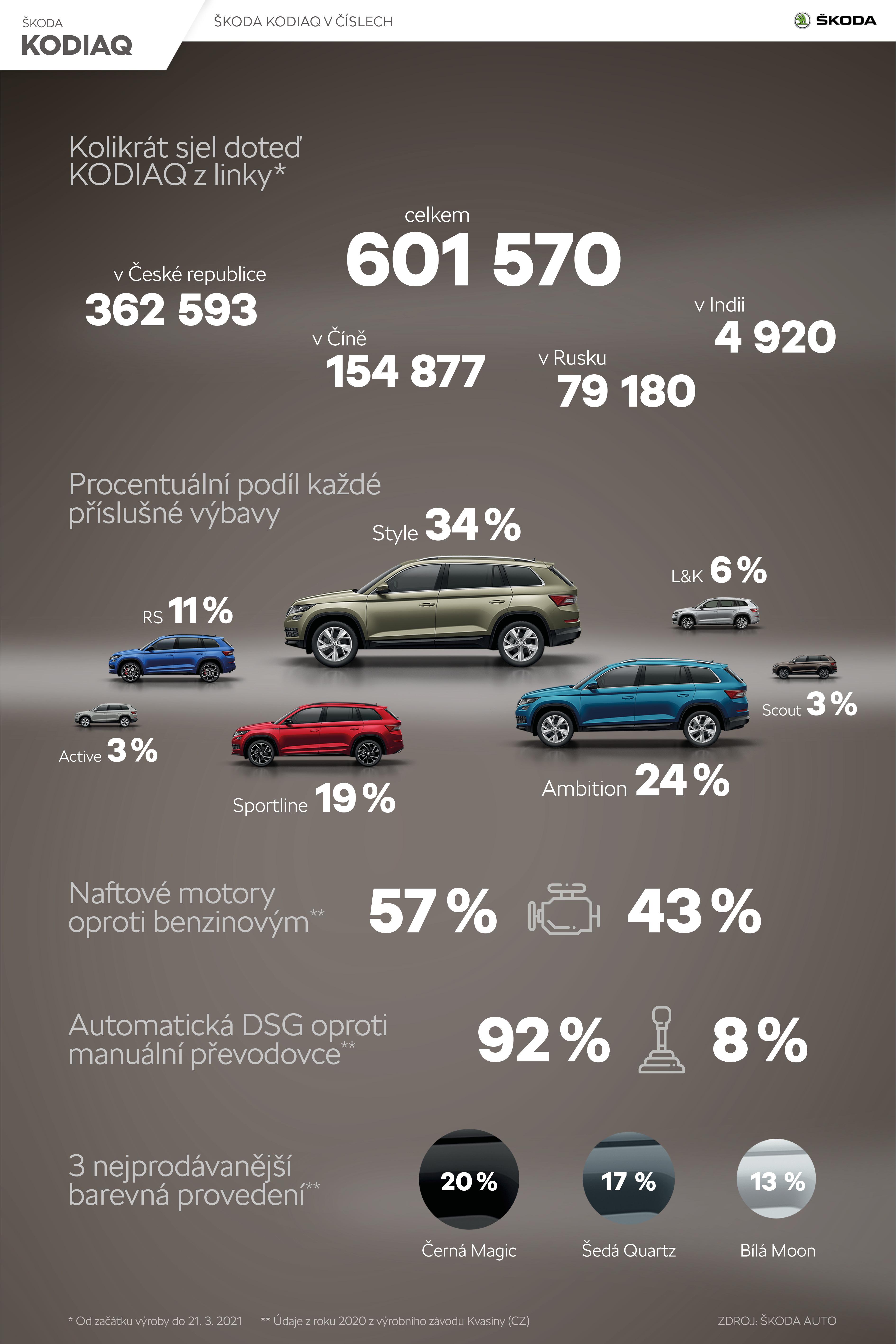 ŠKODA KODIAQ - Infografika