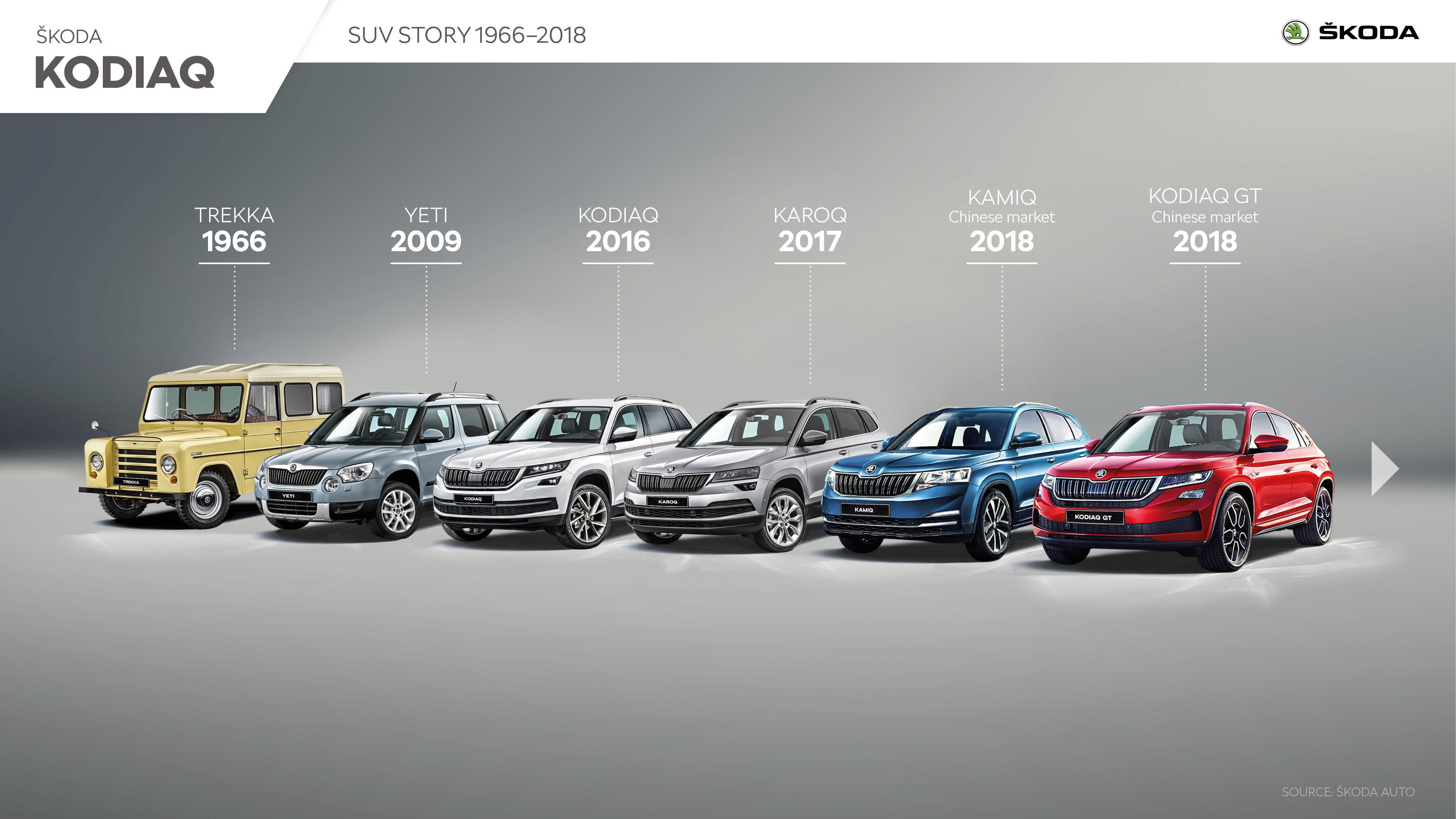 ŠKODA KODIAQ - Infographic