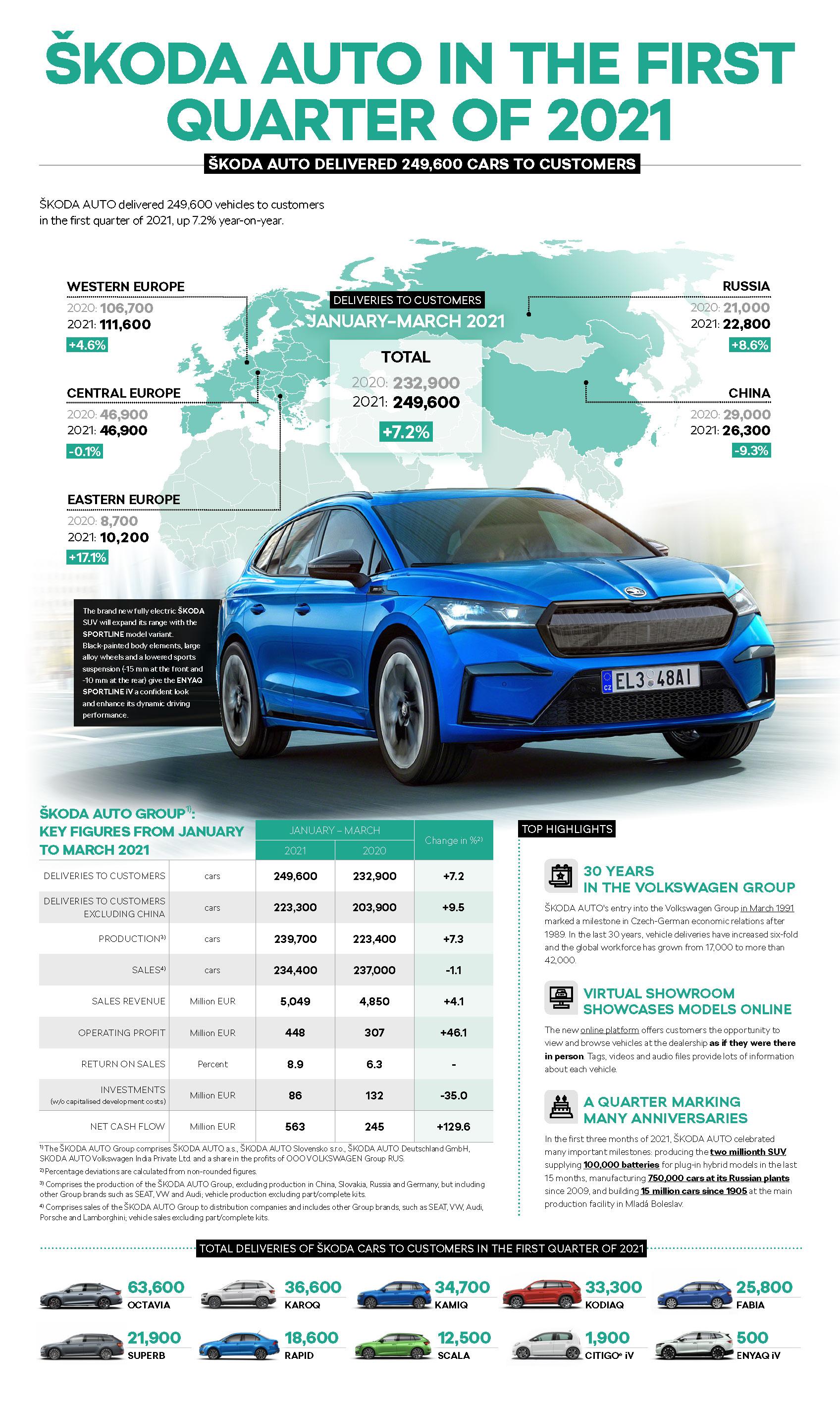 210506-Infographics-1-quarter-2021