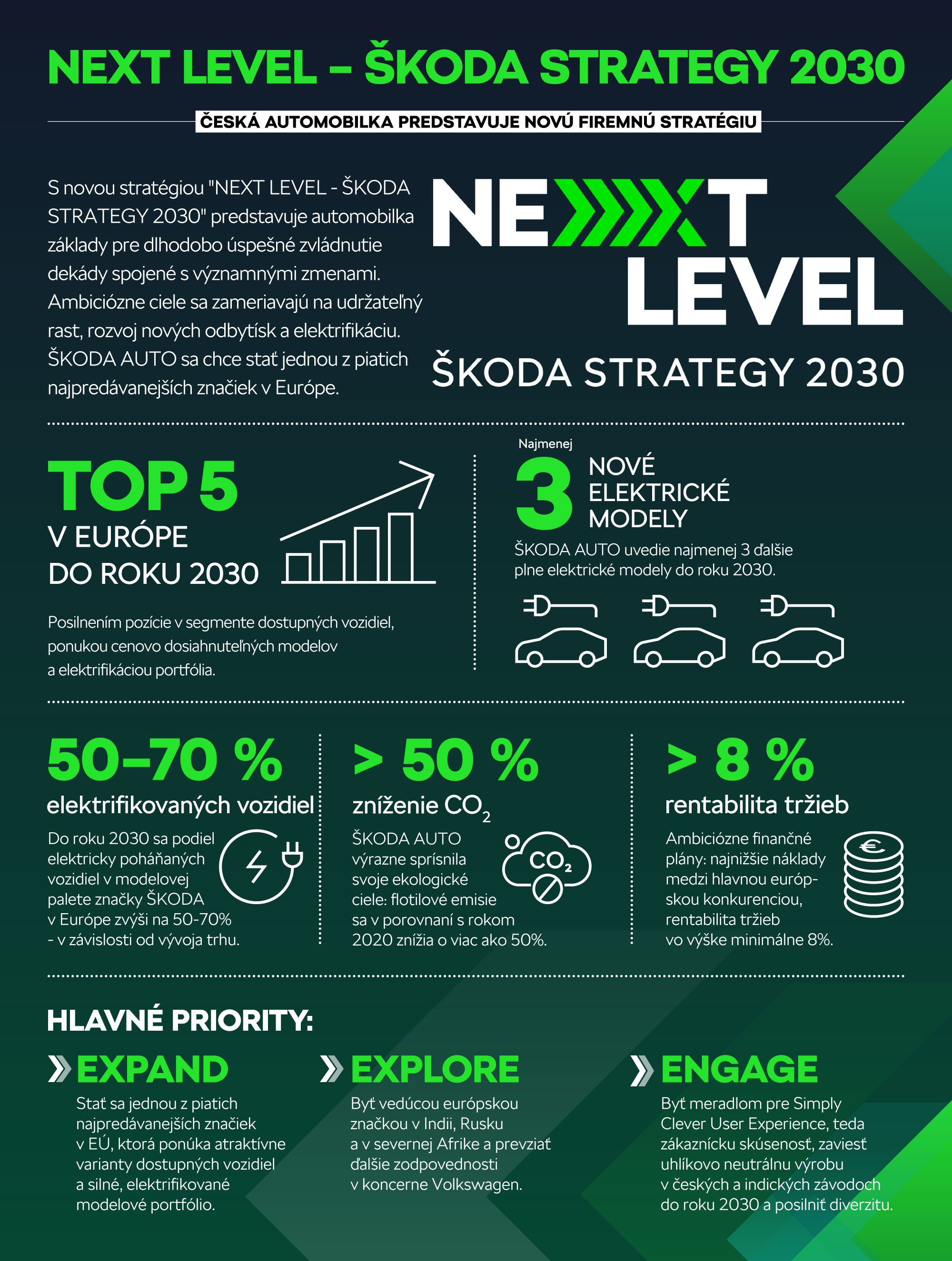 Medzinárodnejšia, elektrifikovanejšia a digitálnejšia –  ŠKODA AUTO predstavuje novú firemnú stratégiu