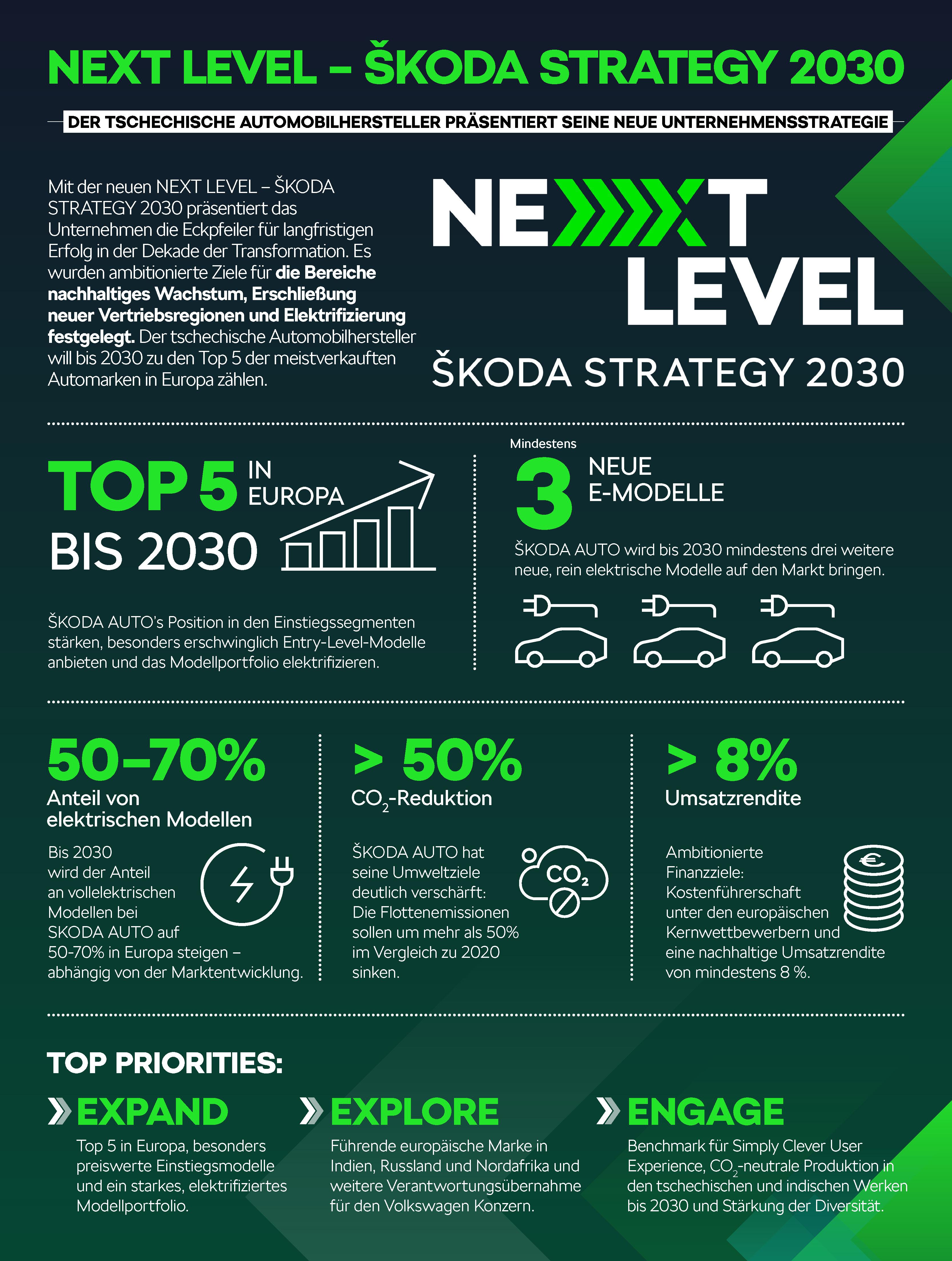 210624-NEXT-LEVEL-Infographics_DE