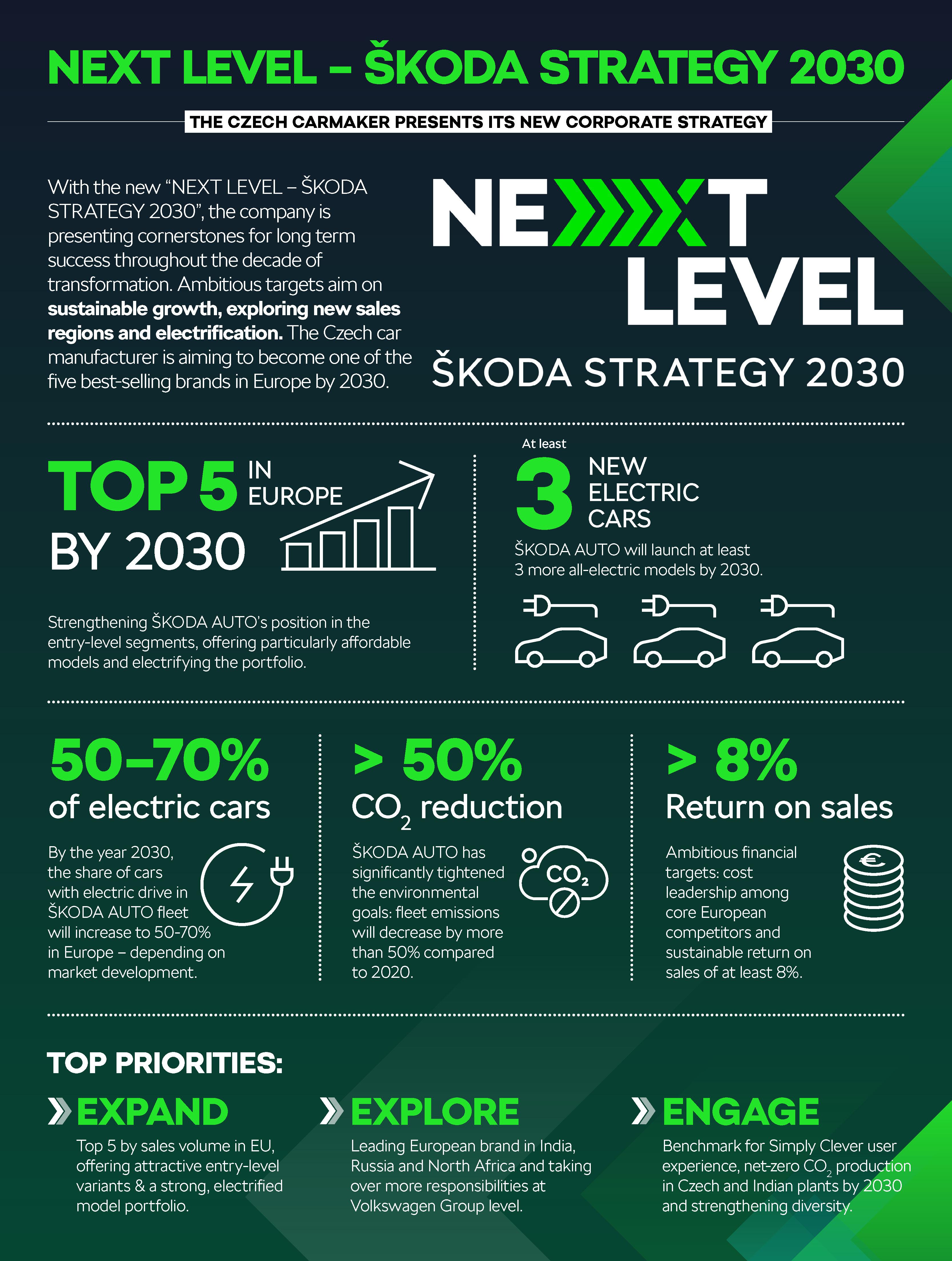 210624-NEXT-LEVEL-Infographics_EN