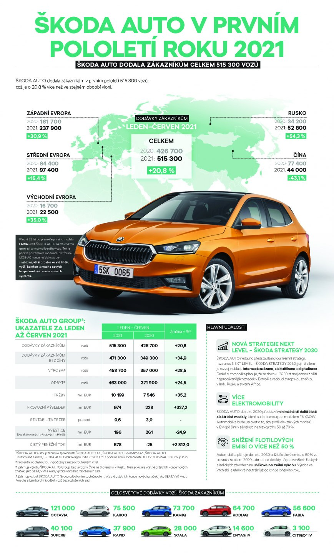 210730-Infografika_1H_2021-CZ