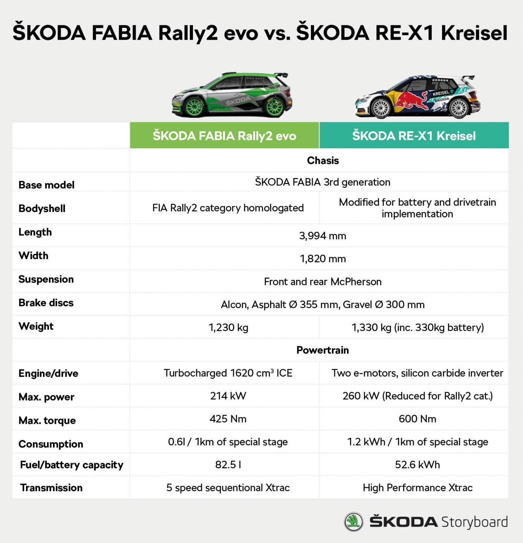 KODA FABIA Rally2 evo contro ŠKODA RE-X1 Kreisel