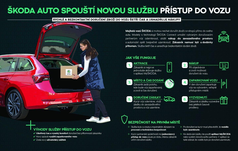 210826-Infografika-_Car_Access