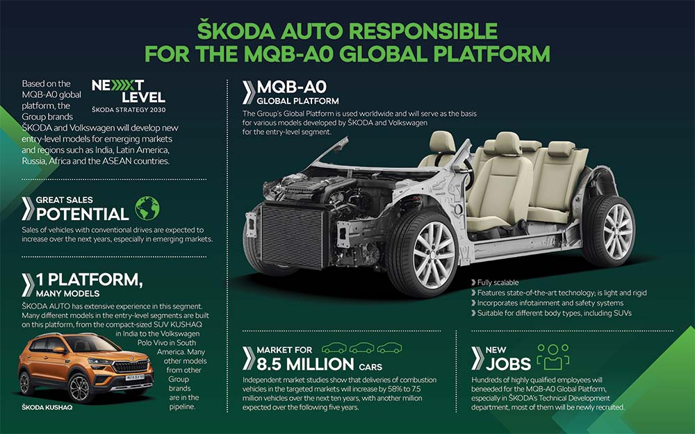 SKODA_AUTO_MQB_A0_Global_platform_infographics_EN_v11